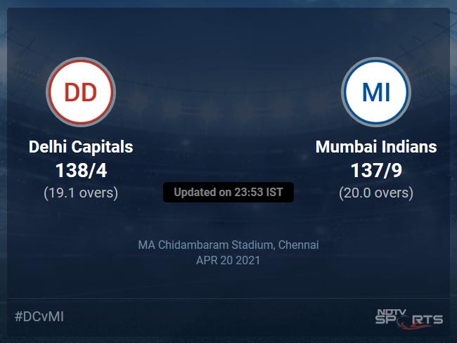 Delhi Capitals vs Mumbai Indians Live Score Ball by Ball, IPL 2021 Live Cricket Score Of Todays Match on NDTV Sports