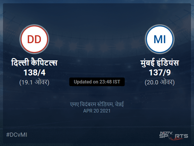 दिल्ली कैपिटल्स बनाम मुंबई इंडियंस लाइव स्कोर, ओवर 16 से 20 लेटेस्ट क्रिकेट स्कोर अपडेट