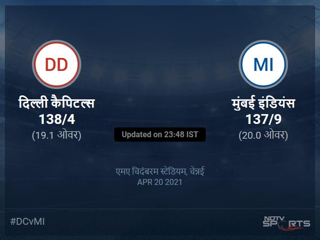 Delhi Capitals vs Mumbai Indians live score over Match 13 T20 16 20 updates