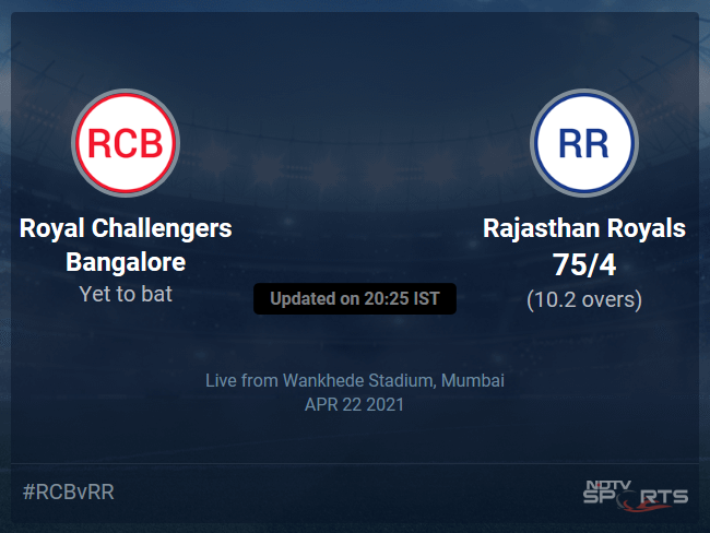 Royal Challengers Bangalore vs Rajasthan Royals Live Score Ball by Ball, IPL 2021 Live Cricket Score Of Todays Match on NDTV Sports