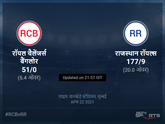 Royal Challengers Bangalore vs Rajasthan Royals live score over Match 16 T20 1 5 updates