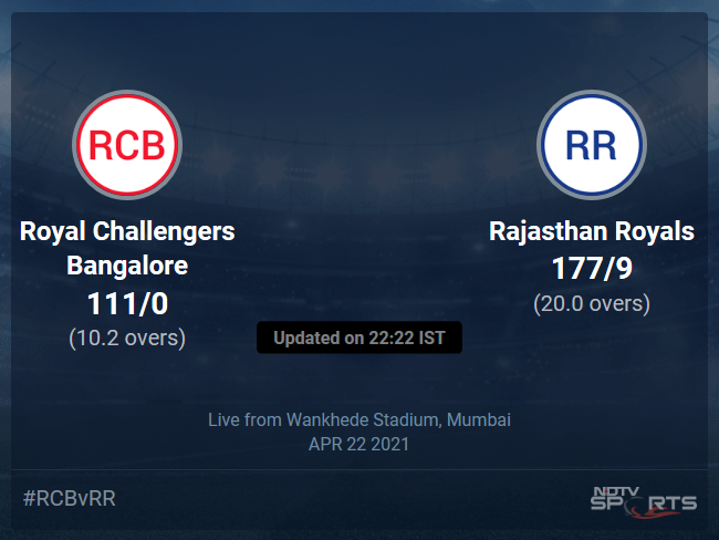 Royal Challengers Bangalore vs Rajasthan Royals: IPL 2021 Live Cricket Score, Live Score Of Todays Match on NDTV Sports