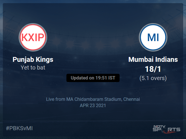 Punjab Kings vs Mumbai Indians: IPL 2021 Live Cricket Score, Live Score Of Todays Match on NDTV Sports