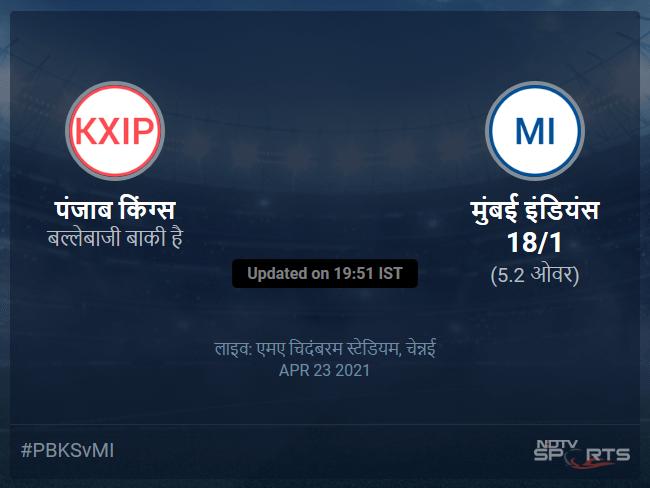 Punjab Kings vs Mumbai Indians live score over Match 17 T20 1 5 updates