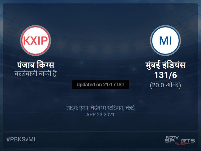 पंजाब किंग्स बनाम मुंबई इंडियंस लाइव स्कोर, ओवर 16 से 20 लेटेस्ट क्रिकेट स्कोर अपडेट