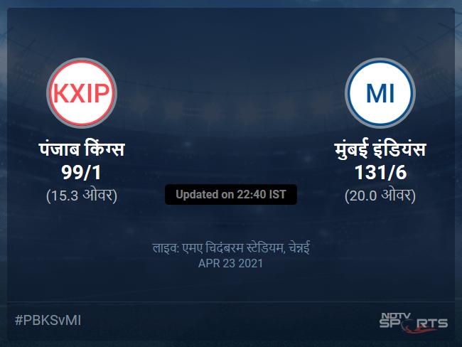 Punjab Kings vs Mumbai Indians live score over Match 17 T20 11 15 updates