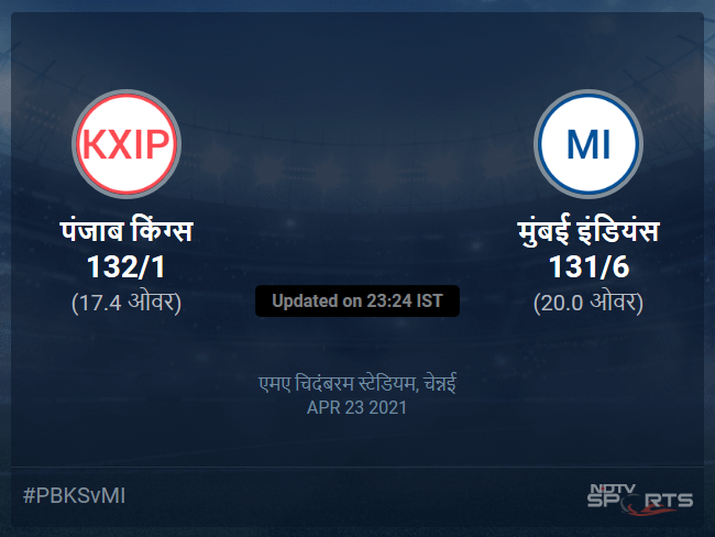 मुंबई इंडियंस बनाम पंजाब किंग्स लाइव स्कोर, ओवर 16 से 20 लेटेस्ट क्रिकेट स्कोर अपडेट