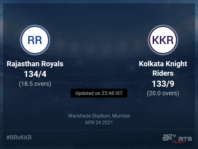 Rajasthan Royals vs Kolkata Knight Riders Live Score Ball by Ball, IPL 2021 Live Cricket Score Of Today's Match on NDTV Sports