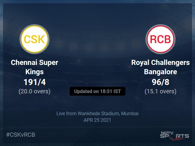 Chennai Super Kings vs Royal Challengers Bangalore Live Score Ball by Ball, IPL 2021 Live Cricket Score Of Todays Match on NDTV Sports
