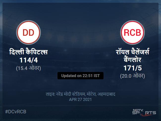 रॉयल चैलेंजर्स बैंगलोर बनाम दिल्ली कैपिटल्स लाइव स्कोर, ओवर 11 से 15 लेटेस्ट क्रिकेट स्कोर अपडेट
