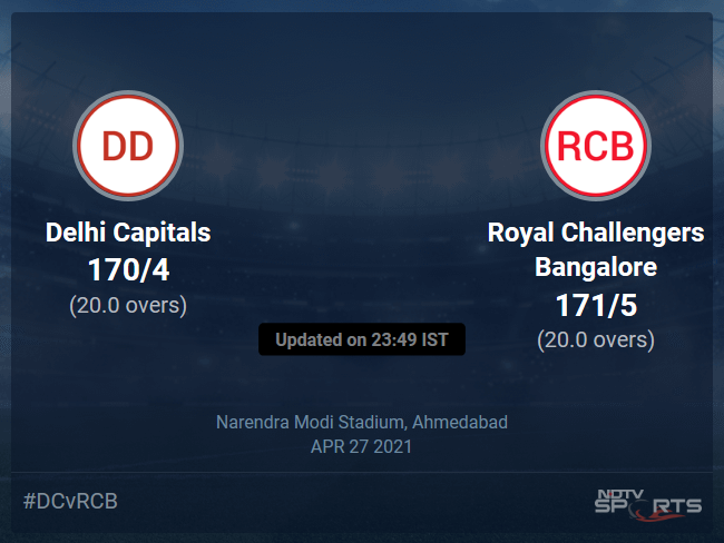 Delhi Capitals vs Royal Challengers Bangalore Live Score Ball by Ball, IPL 2021 Live Cricket Score Of Today's Match on NDTV Sports
