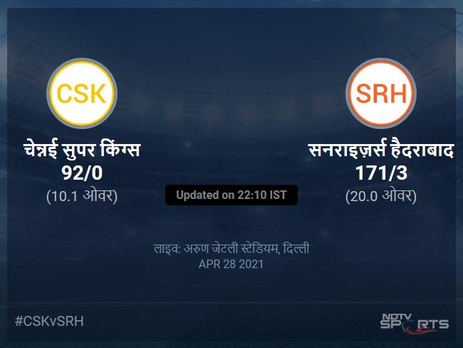 चेन्नई सुपर किंग्स बनाम सनराइज़र्स हैदराबाद लाइव स्कोर, ओवर 6 से 10 लेटेस्ट क्रिकेट स्कोर अपडेट
