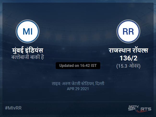 Mumbai Indians vs Rajasthan Royals live score over Match 24 T20 11 15 updates