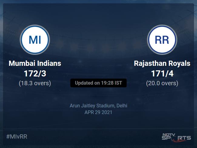 Mumbai Indians vs Rajasthan Royals: IPL 2021 Live Cricket Score, Live Score Of Today's Match on NDTV Sports
