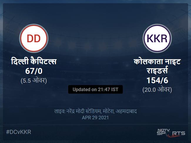 दिल्ली कैपिटल्स बनाम कोलकाता नाइट राइडर्स लाइव स्कोर, ओवर 1 से 5 लेटेस्ट क्रिकेट स्कोर अपडेट