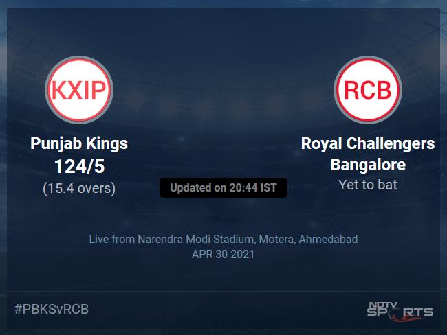Punjab Kings vs Royal Challengers Bangalore: IPL 2021 Live Cricket Score, Live Score Of Todays Match on NDTV Sports