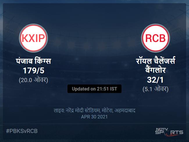 रॉयल चैलेंजर्स बैंगलोर बनाम पंजाब किंग्स लाइव स्कोर, ओवर 1 से 5 लेटेस्ट क्रिकेट स्कोर अपडेट