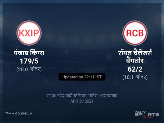 रॉयल चैलेंजर्स बैंगलोर बनाम पंजाब किंग्स लाइव स्कोर, ओवर 6 से 10 लेटेस्ट क्रिकेट स्कोर अपडेट