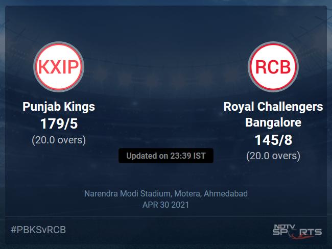 Punjab Kings vs Royal Challengers Bangalore Live Score Ball by Ball, IPL 2021 Live Cricket Score Of Todays Match on NDTV Sports