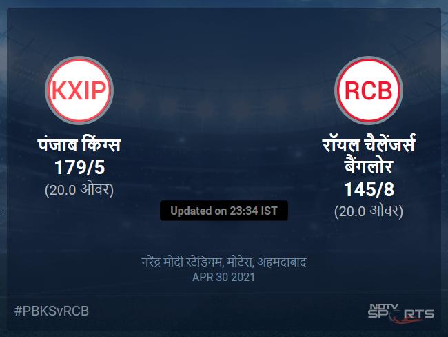 पंजाब किंग्स बनाम रॉयल चैलेंजर्स बैंगलोर लाइव स्कोर, ओवर 16 से 20 लेटेस्ट क्रिकेट स्कोर अपडेट