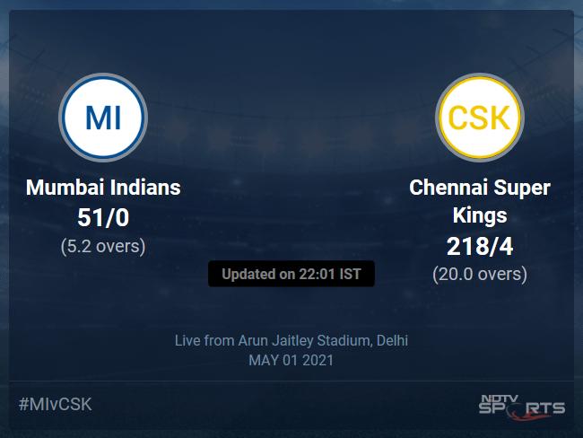 Mumbai Indians vs Chennai Super Kings: IPL 2021 Live Cricket Score, Live Score Of Todays Match on NDTV Sports