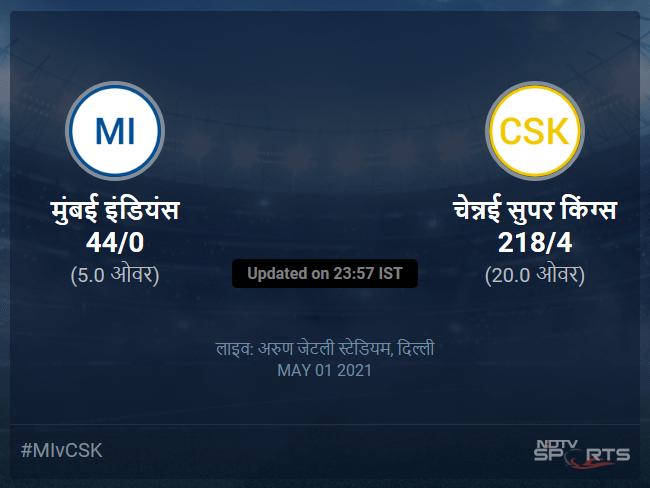 चेन्नई सुपर किंग्स बनाम मुंबई इंडियंस लाइव स्कोर, ओवर 16 से 20 लेटेस्ट क्रिकेट स्कोर अपडेट