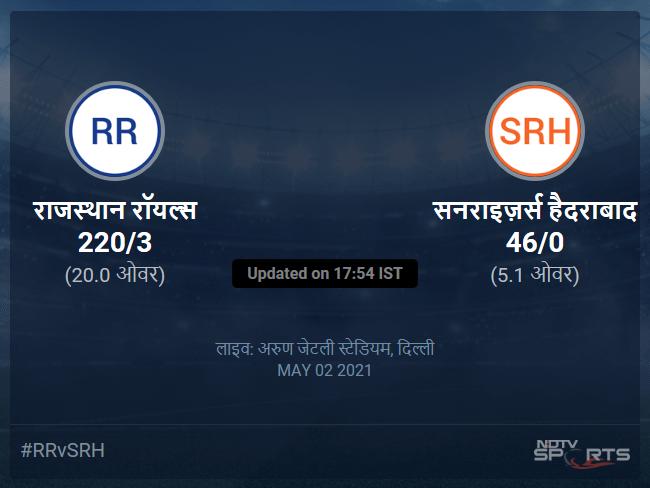 राजस्थान रॉयल्स बनाम सनराइज़र्स हैदराबाद लाइव स्कोर, ओवर 1 से 5 लेटेस्ट क्रिकेट स्कोर अपडेट