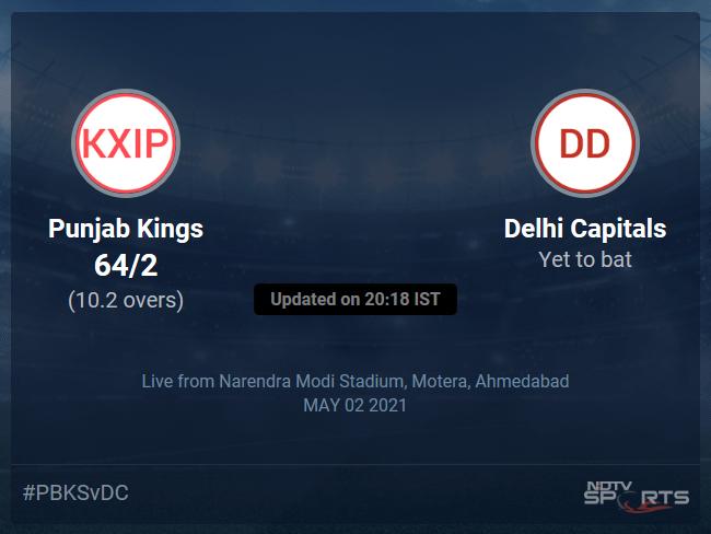 Punjab Kings vs Delhi Capitals Live Score Ball by Ball, IPL 2021 Live Cricket Score Of Todays Match on NDTV Sports