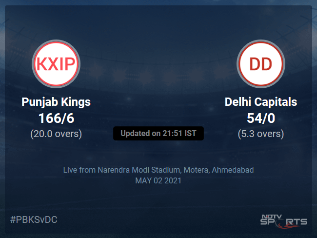 Punjab Kings vs Delhi Capitals Live Score Ball by Ball, IPL 2021 Live Cricket Score Of Todays Match on NDTV Sports