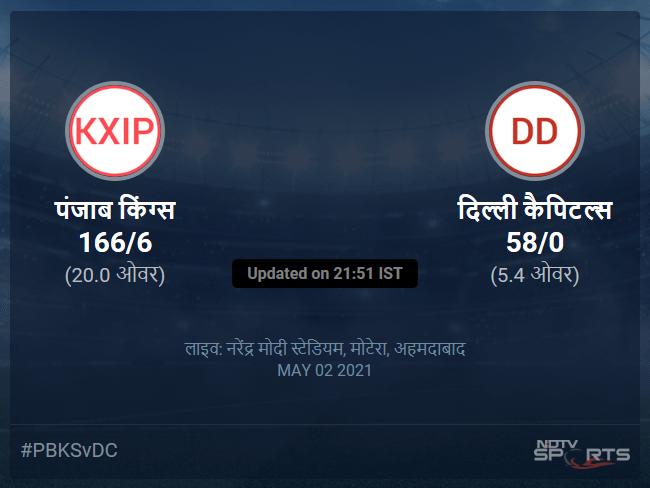 Punjab Kings vs Delhi Capitals live score over Match 29 T20 1 5 updates