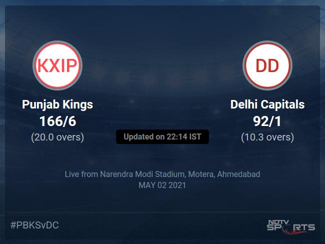 Punjab Kings vs Delhi Capitals: IPL 2021 Live Cricket Score, Live Score Of Todays Match on NDTV Sports