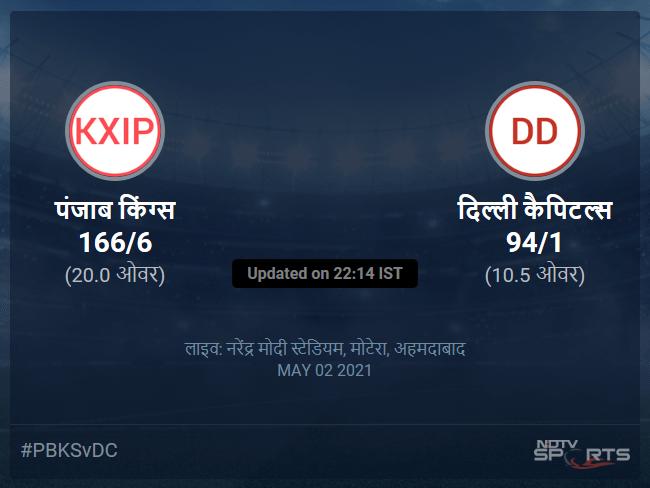 Punjab Kings vs Delhi Capitals live score over Match 29 T20 6 10 updates