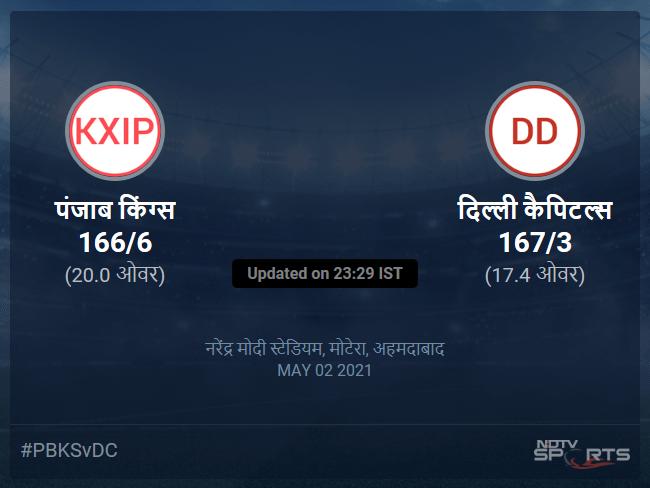 Punjab Kings vs Delhi Capitals live score over Match 29 T20 16 20 updates