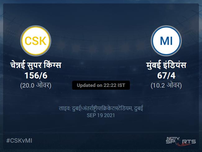 चेन्नई सुपर किंग्स बनाम मुंबई इंडियंस लाइव स्कोर, ओवर 6 से 10 लेटेस्ट क्रिकेट स्कोर अपडेट