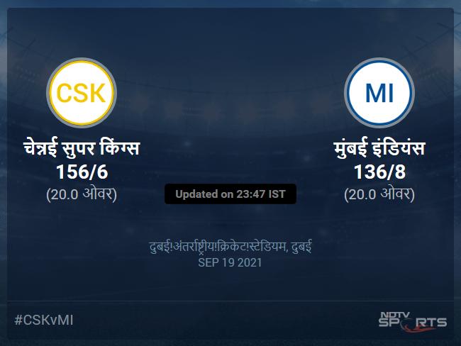 मुंबई इंडियंस बनाम चेन्नई सुपर किंग्स लाइव स्कोर, ओवर 16 से 20 लेटेस्ट क्रिकेट स्कोर अपडेट