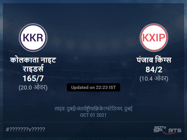 कोलकाता नाइट राइडर्स बनाम पंजाब किंग्स लाइव स्कोर, ओवर 6 से 10 लेटेस्ट क्रिकेट स्कोर अपडेट