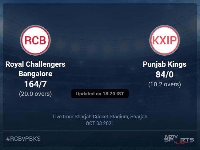 Royal Challengers Bangalore vs Punjab Kings Live Score Ball by Ball, IPL 2021 Live Cricket Score Of Today's Match on NDTV Sports