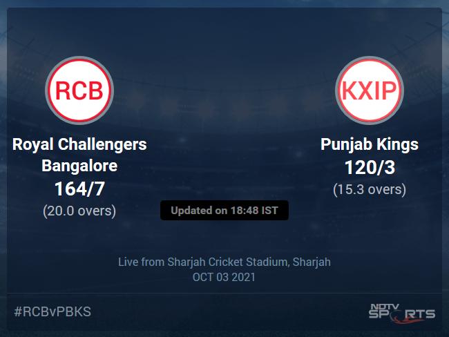 Royal Challengers Bangalore vs Punjab Kings: IPL 2021 Live Cricket Score, Live Score Of Today's Match on NDTV Sports