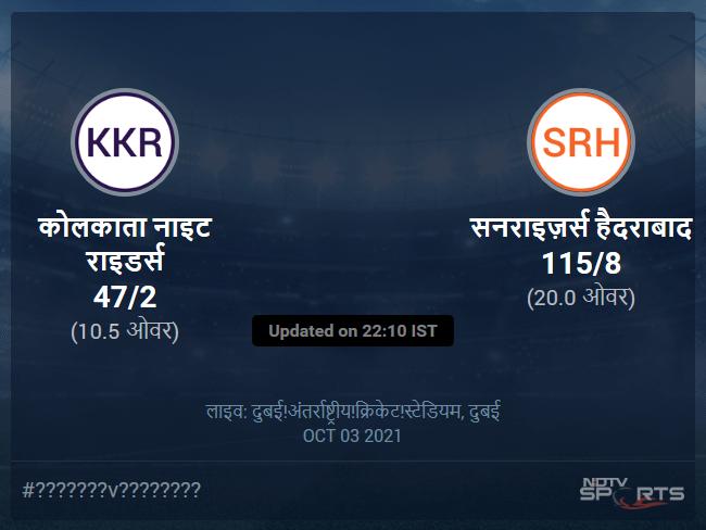 कोलकाता नाइट राइडर्स बनाम सनराइज़र्स हैदराबाद लाइव स्कोर, ओवर 6 से 10 लेटेस्ट क्रिकेट स्कोर अपडेट