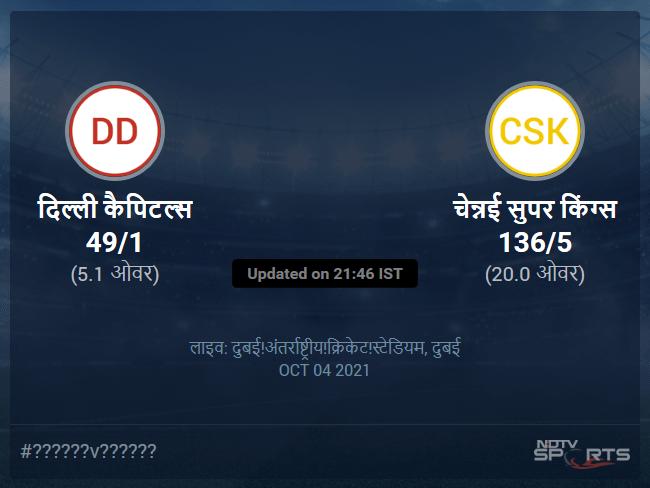 चेन्नई सुपर किंग्स बनाम दिल्ली कैपिटल्स लाइव स्कोर, ओवर 1 से 5 लेटेस्ट क्रिकेट स्कोर अपडेट
