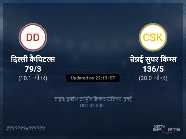 चेन्नई सुपर किंग्स बनाम दिल्ली कैपिटल्स लाइव स्कोर, ओवर 6 से 10 लेटेस्ट क्रिकेट स्कोर अपडेट