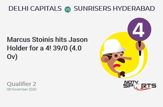 DC vs SRH: Qualifier 2: Marcus Stoinis hits Jason Holder for a 4! Delhi Capitals 39/0 (4.0 Ov). CRR: 9.75