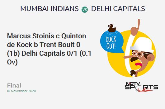 MI vs DC: Final: WICKET! Marcus Stoinis c Quinton de Kock b Trent Boult 0 (1b, 0x4, 0x6). Delhi Capitals 0/1 (0.1 Ov). CRR: 0