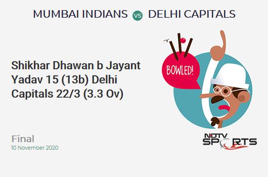MI vs DC: Final: WICKET! Shikhar Dhawan b Jayant Yadav 15 (13b, 3x4, 0x6). Delhi Capitals 22/3 (3.3 Ov). CRR: 6.28