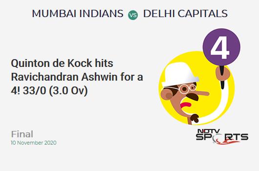 MI vs DC: Final: Quinton de Kock hits Ravichandran Ashwin for a 4! Mumbai Indians 33/0 (3.0 Ov). Target: 157; RRR: 7.29
