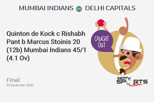 MI vs DC: Final: WICKET! Quinton de Kock c Rishabh Pant b Marcus Stoinis 20 (12b, 3x4, 1x6). Mumbai Indians 45/1 (4.1 Ov). Target: 157; RRR: 7.07