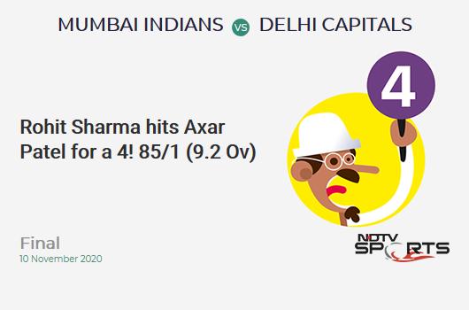 MI vs DC: Final: Rohit Sharma hits Axar Patel for a 4! Mumbai Indians 85/1 (9.2 Ov). Target: 157; RRR: 6.75