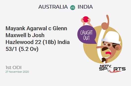 AUS vs IND: 1st ODI: WICKET! Mayank Agarwal c Glenn Maxwell b Josh Hazlewood 22 (18b, 2x4, 1x6). IND 53/1 (5.2 Ov). Target: 375; RRR: 7.21