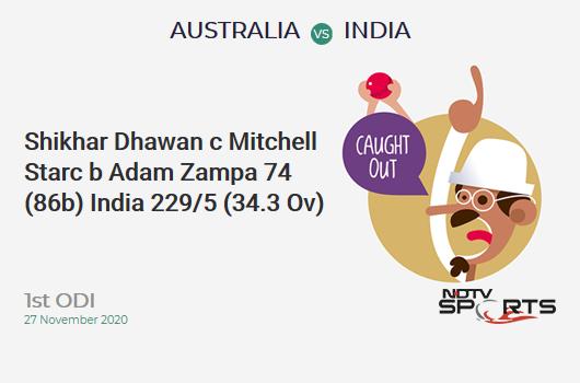 AUS vs IND: 1st ODI: WICKET! Shikhar Dhawan c Mitchell Starc b Adam Zampa 74 (86b, 10x4, 0x6). IND 229/5 (34.3 Ov). Target: 375; RRR: 9.42