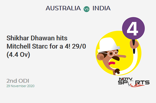 AUS vs IND: 2nd ODI: Shikhar Dhawan hits Mitchell Starc for a 4! IND 29/0 (4.4 Ov). Target: 390; RRR: 7.96